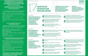 Propostas da Coalizão Brasil - Clima, Florestas e Agicultura