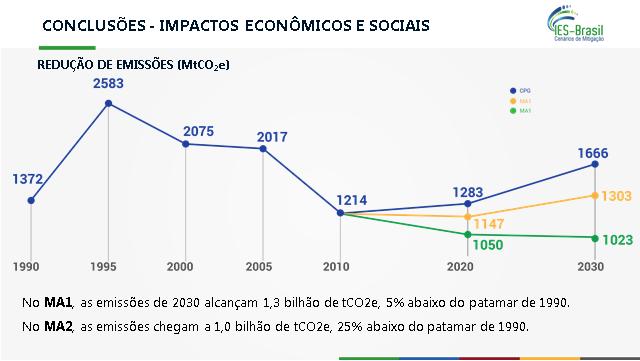 grafico-ies-brasil