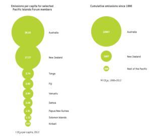 Comparação de nível de emissões das Ilhas do Pacífico com emissões da Austrália e Nova Zelândia. Fonte: Oxfam, com dados do World Resources Institute/CAIT Climate Data Explorer