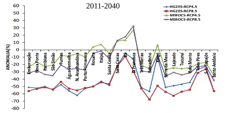 Vazões estimadas de algumas das principais hidrelétricas do país para o período 2011-2040. A linha verde mostra o melhor cenário; a vermelha, o pior.