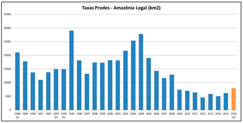 Série histórica dos dados de desmatamento, com os últimos dois anos de subida