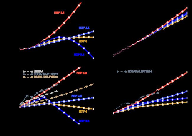 Concentração (no alto) e emissões de metano (esq.) e gás carbônico, comparadas aos cenários do IPCC