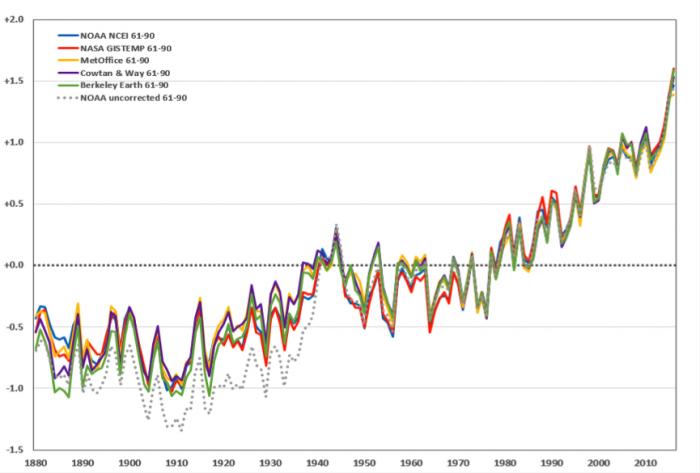 Seis séries de dados mostram a mesma tendência de aquecimento em relação à média de 1961 a 1990