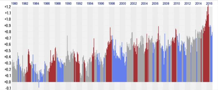 Efeito do El Niño nas temperaturas: gráfico mostra meses de El Niño (em vermelho), de La Niña (azul) e sem sinal de nenhum dos dois (cinza); compare 2015/16 com o El Niño de 1998
