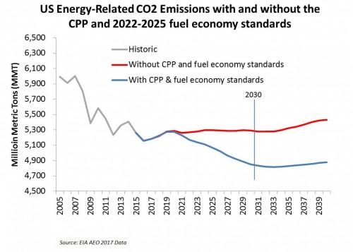 Gráfico da União dos Cientistas Responsáveis mostra emissões futuras dos EUA com (azul) e sem (vermelho) regulações que Trump quer eliminar