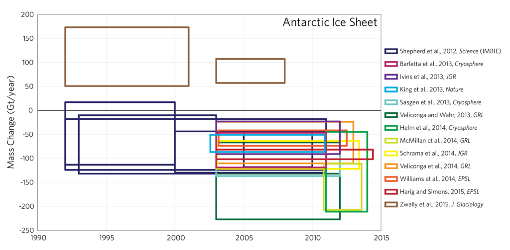 Antarctic_MassBalance_