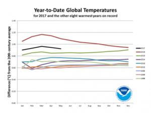 Temperaturas ano a ano, segundo a NOAA; 2017 é a linha mais escura