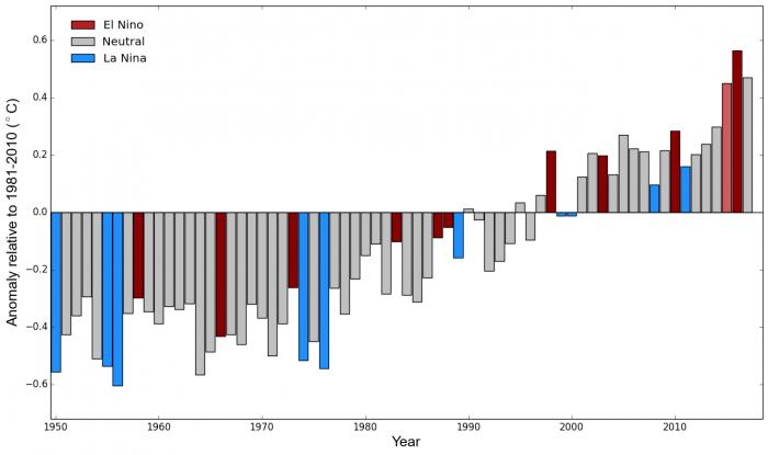 Anomalias anuais de temperatura em relação a 1981-2010 (Imagem: OMM)