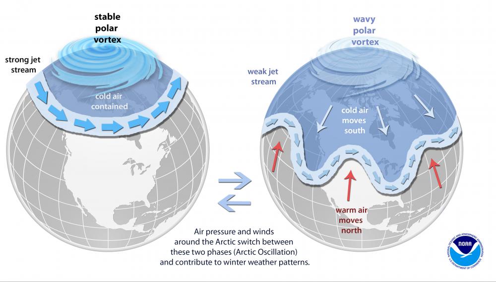 Ilustração da Agência Nacional de Oceanos e Atmosfera dos EUA mostra a relação entre a corrente de jato (jet stream) e o vórtice polar