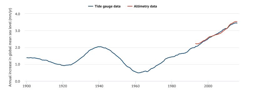 Aceleração do nível do mar (Imagem: The Carbon Brief)